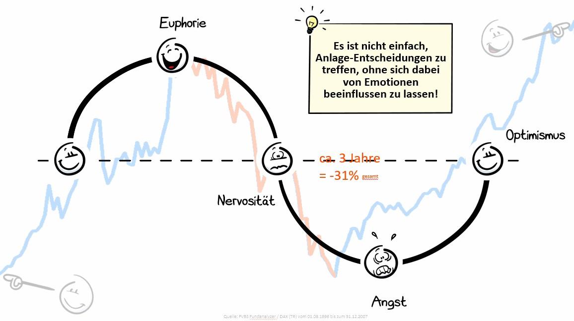 Euphorie und Angst an der Börse